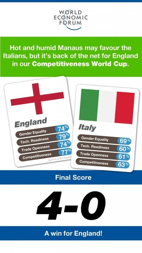 """Who will win the Competitiveness World Cup? 