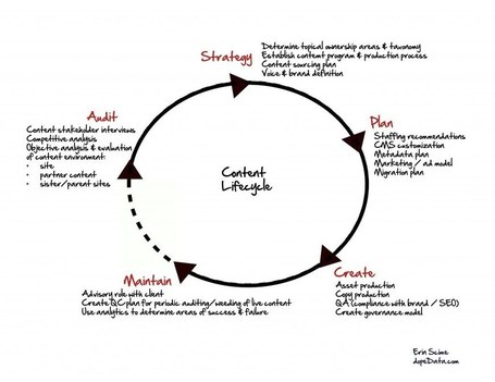 Superhelpful Content Lifecycle infographic | PHARMA MULTI-CHANNEL MARKETING  by PHARMAGEEK | Scoop.it