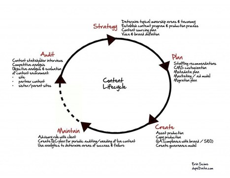 Superhelpful Content Lifecycle infographic | Online Community Management for Associations | Scoop.it