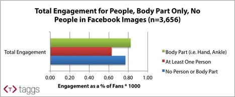 New Research: Do Pictures of People Increase Facebook Engagement? | Education | Scoop.it