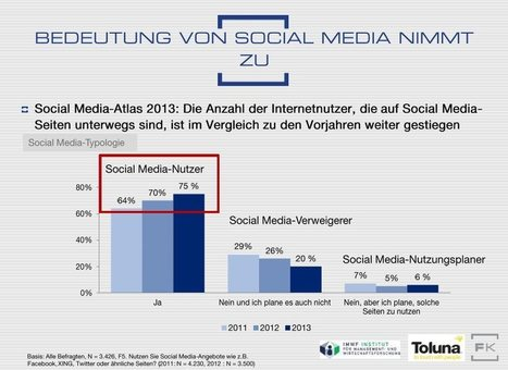 Drei Viertel aller Deutschen nutzen Social Media; Ost-West-Kluft; Facebook Nr. 1 | Social Media Superstar | Scoop.it