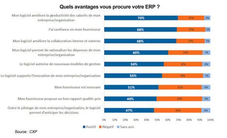Premiers résultats de l'enquête #CXP sur les #ERP   Profession chef de produit logiciel informatique   Scoop.it