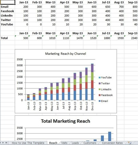 TOOLS - Marketing With Excel: 6 Ways it Can Make Your Life Easier | Marketing and Sales | Scoop.it