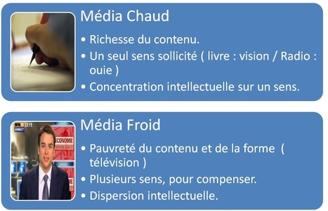 Média chaud ou froid, selon McLuhan | Communication, médias, etc. | Scoop.it