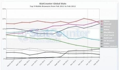 Android's Stock Browser Now Most Used Mobile Browser In The World | Thedroidguy | Scoop.it