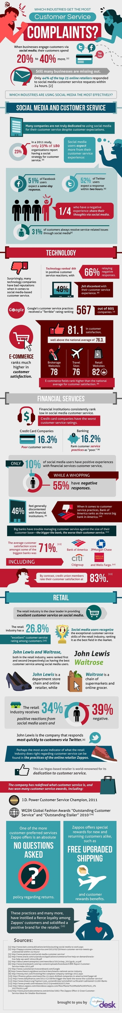What Industries Get the Most Customer Service Complaints? Infographic | Viral Classified News | Scoop.it