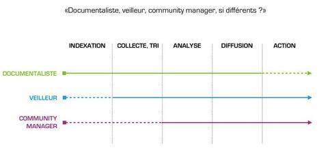 Retour sur l'Atelier «Veilleurs, documentalistes, community managers: si différents?» | L'Atelier des Veilleurs | Educación flexible y abierta | Scoop.it