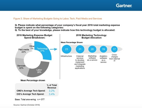 Gartner: Marketing Budgets On The Rise As CMO Mandate Grows | marketing resource management | Scoop.it