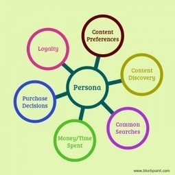 Demystifying Persona – How to Create Engaging Content Based on Persona? | The Social Media Learning Lab | Scoop.it