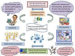 El Rol Docente | La Educaciòn Inicial | Scoop.it