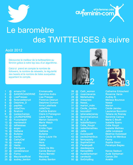 TOP 50 des Twittas | Toulouse networks | Scoop.it