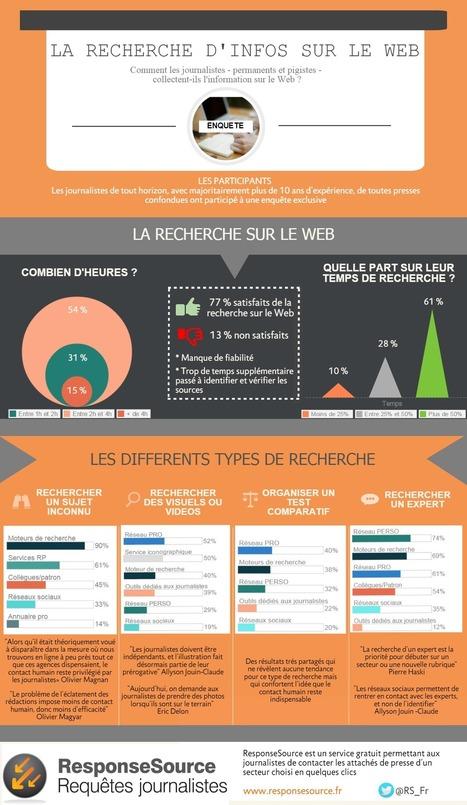 Infographie : la recherche d'infos sur le web, selon les journalistes | Everything about PR | Scoop.it
