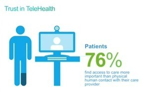Survey: 76% of Patients Would Choose Telehealth Over Human Contact | Change Healthcare with Digital | Scoop.it