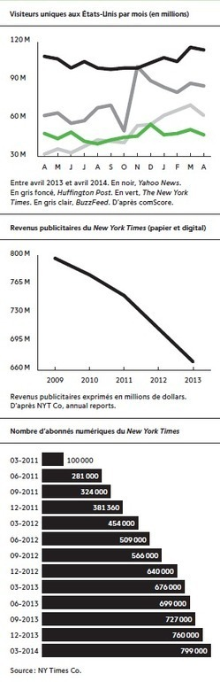 «The New York Times» ou quand l'empire contre-attaque - InaGlobal.fr | Web Audience | Scoop.it