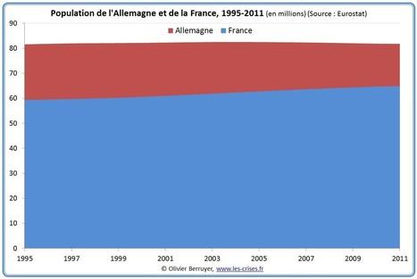 Démographie : France versus Allemagne | Prospective pour un monde meilleur | Scoop.it