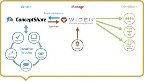 DAM in the Cloud: Learning from Widen Enterprises | Digital Asset Management and Marketing Technology | Scoop.it