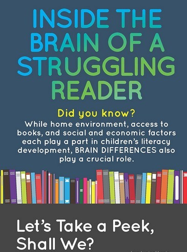 Inside the Brain of a Struggling Reader | Infographic | Scientific Learning | Learning & Mind & Brain | Scoop.it