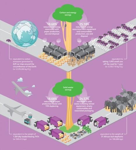 Managed Print Service Makes Strong Environmental Sense   nextwork   Managed Printing services   Scoop.it