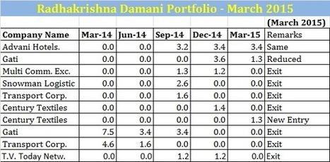 Radhakrishna Damani Portfolio update March 2015 | India - Equity Investment | Scoop.it