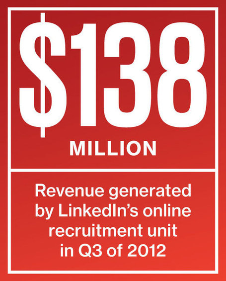 Job Recruiters Turn to LinkedIn, Social Media Startups | Eduployment | Scoop.it
