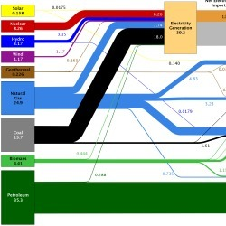 Estimated US Energy Use in 2011 | Visual.ly | IB&A Level Geography | Scoop.it
