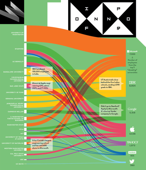 wired_infographic_1.jpeg (1100x1284 pixels) | Online Learning at Top-Tier Universities | Scoop.it