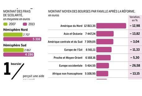 Français de l'étranger  : l'aide à la scolarité ne favorise plus les familles aisées | Français à l'étranger : des élus, un ministère | Scoop.it