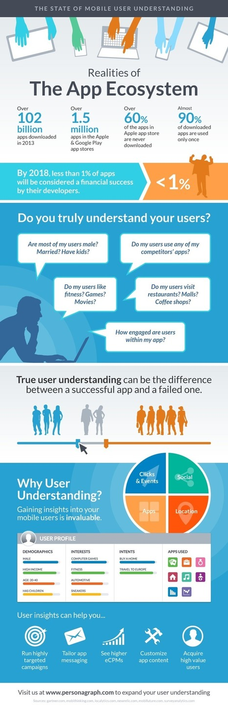 State of Mobile User Understanding [Infographic] | mlearn | Scoop.it