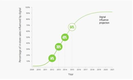Mobile in-store : les chiffres parlent d'eux-mêmes | tendances marketing digital | Scoop.it