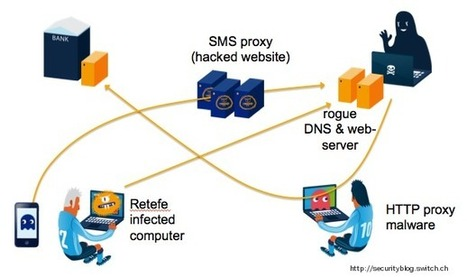 Attackers raid SWISS BANKS with DNS and malware bombs | IP Communications & VoIP | Scoop.it