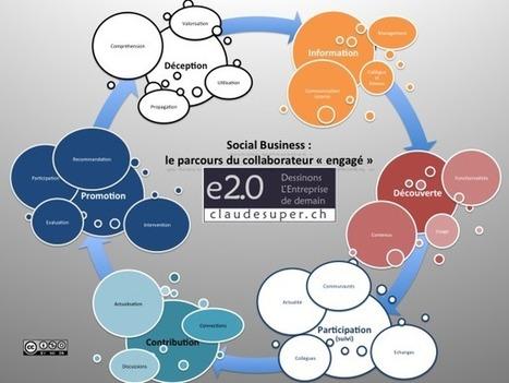 Social business : le nécessaire accompagnement des collaborateurs   La prise de décision collaborative   Scoop.it