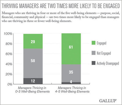 Managers With High Well-Being Twice as Likely to Be Engaged | Workplaces for Innovation & Success | Scoop.it