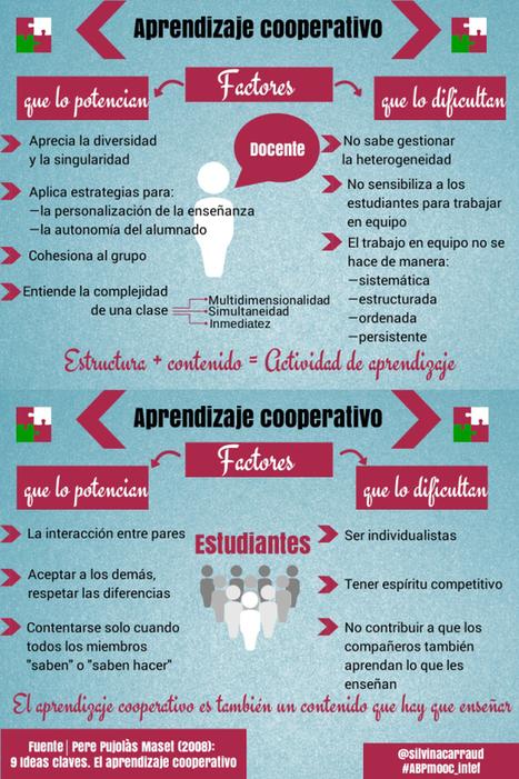 Aprendizaje cooperativo Factores que lo potencian y que lo dificultan | Tecnología educativa | Scoop.it