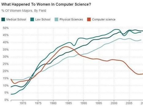 When Women Stopped Coding | cross pond high tech | Scoop.it
