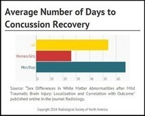 RSNA: Gender May Contribute to Recovery Time after Concussion - PR Web (press release) | mTBI | Scoop.it