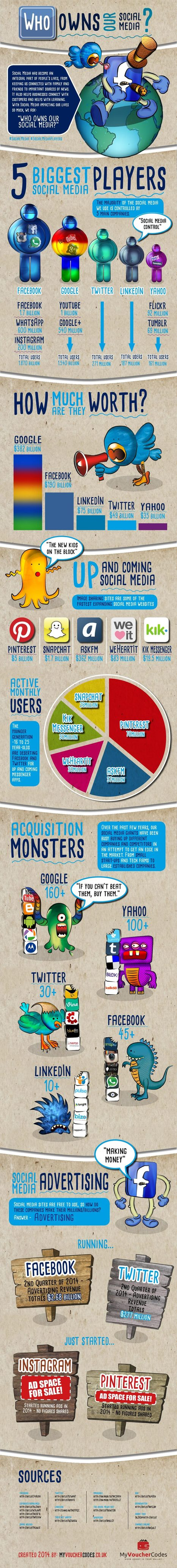 Who Owns Social Media? [INFOGRAPHIC] | Salud Publica | Scoop.it