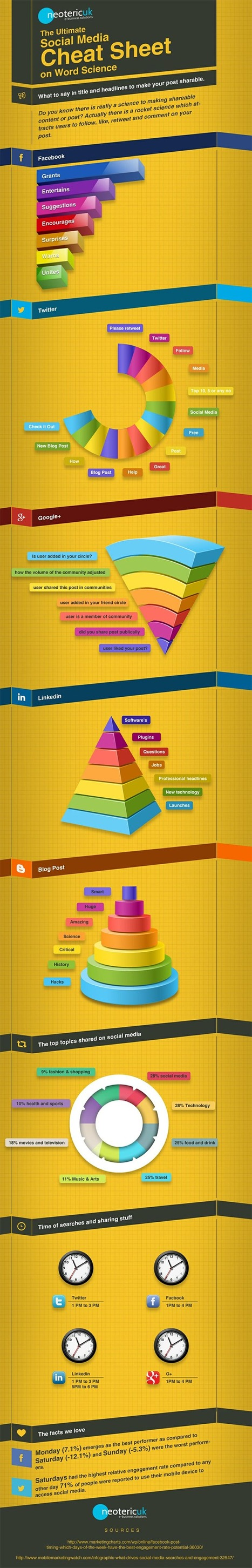 Which Words Drive the Most Engagement on Facebook, Twitter, Google+, LinkedIn & Blogs?  #infographic | MarketingHits | Scoop.it