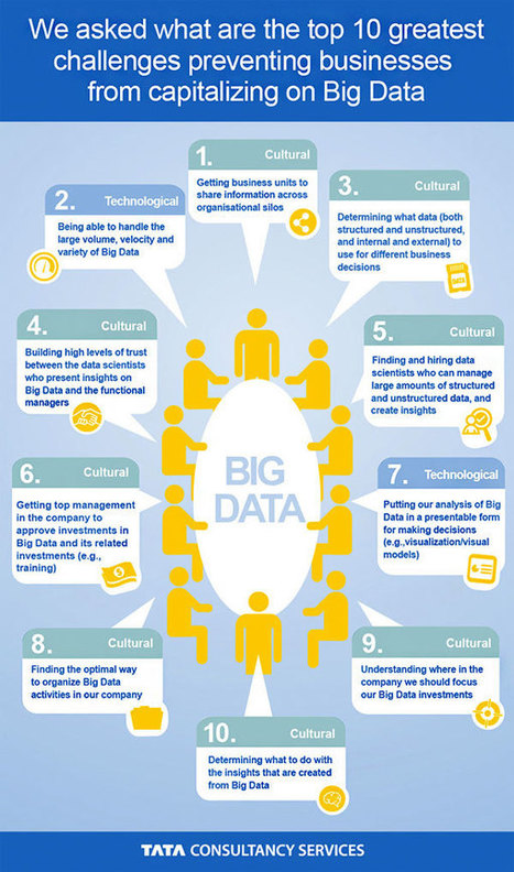 The Top 10 Big Data Challenges [Infographic] | (I+D) (i+c): Realidad aumentada (AR), Learning Analytics, SNA, Big Data, 3D, Cloud Computing, Robotics & other educative trends | Scoop.it