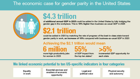 Why Gender Parity Could Be A Massive Boost To The GDP | Leadership Practices | Scoop.it