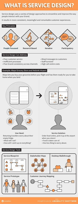 Service Design Explained   Tabula Rasa   Scoop.it