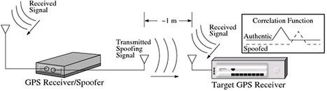 GPS Spoofing Threat Grows   Ciberseguridad + Inteligencia   Scoop.it