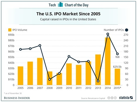 2015 is shaping up to be the worst year for IPOs since the Great Recession | Entrepreneurship, Innovation | Scoop.it
