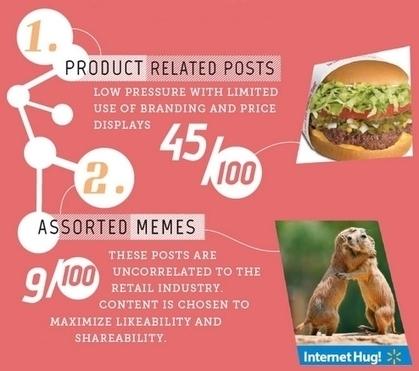 Comment Walmart a atteint les 30 millions de fans sur sa page Facebook | Innovation | Scoop.it