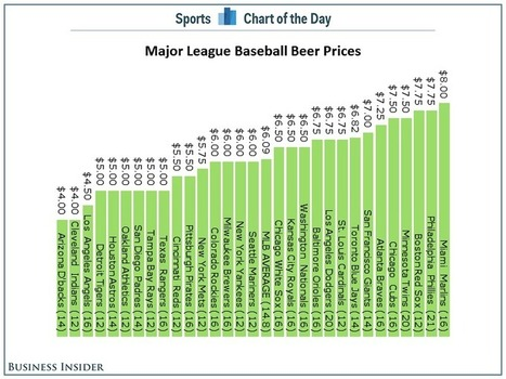 Beer Prices At Every Major League Baseball Stadium - Business ... | Test | Scoop.it