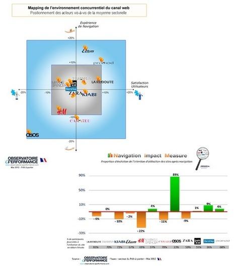 Observatoire Yuseo de l'expérience client Prêt à porter | Ergonomie - UX - by Th. | Scoop.it