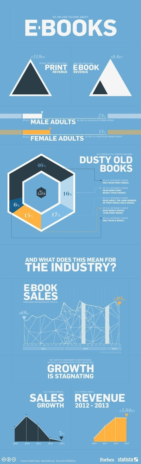 INFOGRAPHIC: The State of Ebooks | ebook | Scoop.it