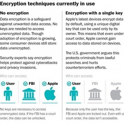 Tech giants don't want Obama to give police access to encrypted phone data | Information Technologies and Political Rights | Scoop.it