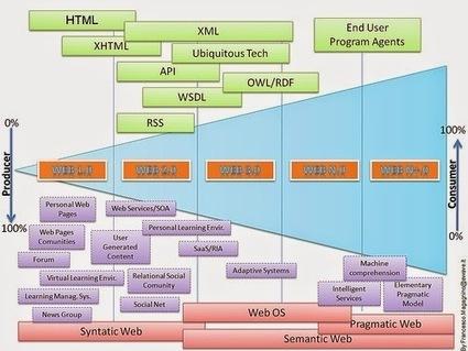 Formación y Competencias Digitales en pequeñas dosis: El futuro de Internet, de la Web Social a la Web Semántica. | APRENDIZAJE | Scoop.it