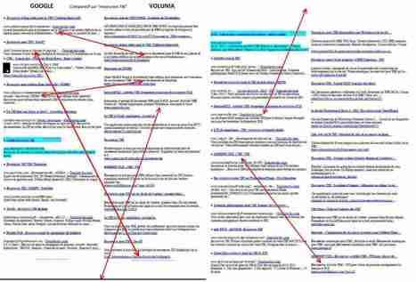 Comparatif Volunia / Google | TechNews in School | Scoop.it