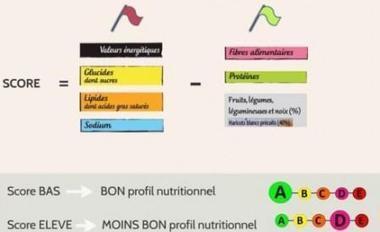 L'échelle nutritionnelle : trop stigmatisante selon les IAA.   Aliminfo   Scoop.it